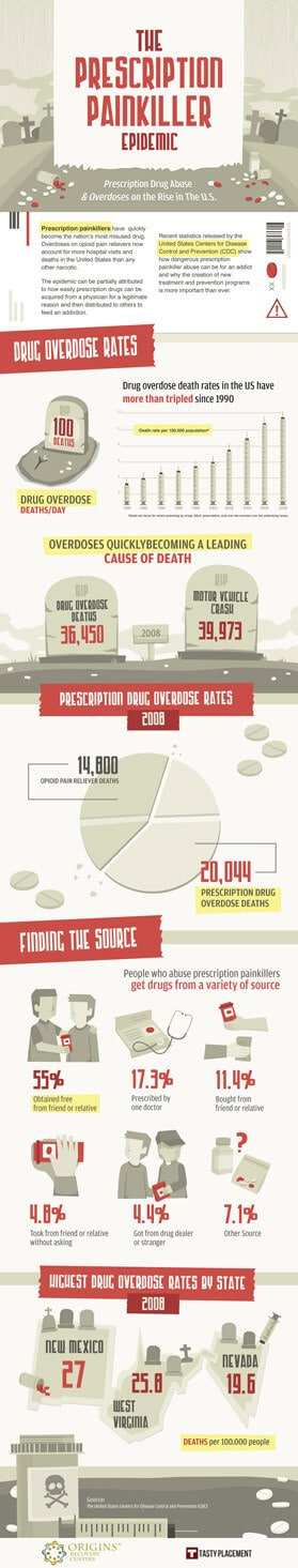 Painkiller Infographic