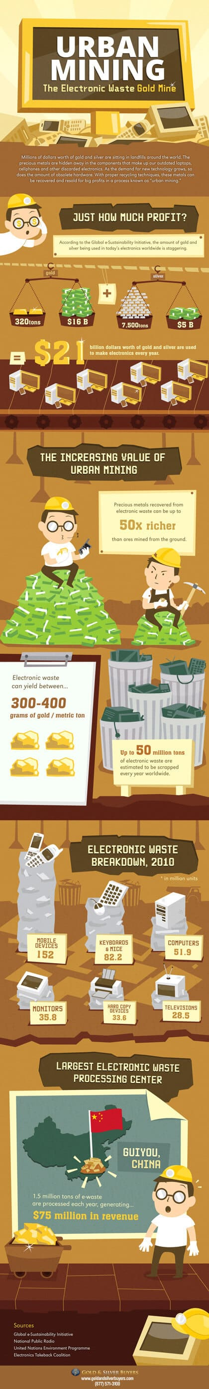 Gold & Silver Buyers Infographic