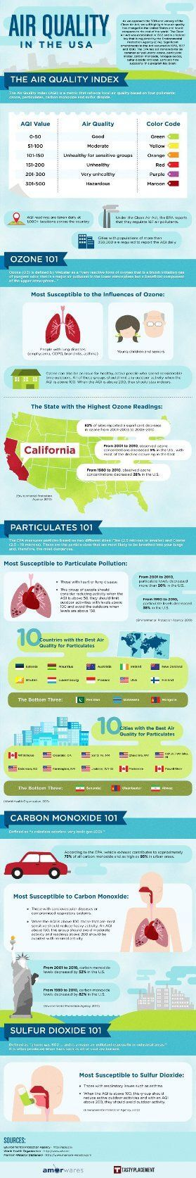 air-quality-in-the-usa_new
