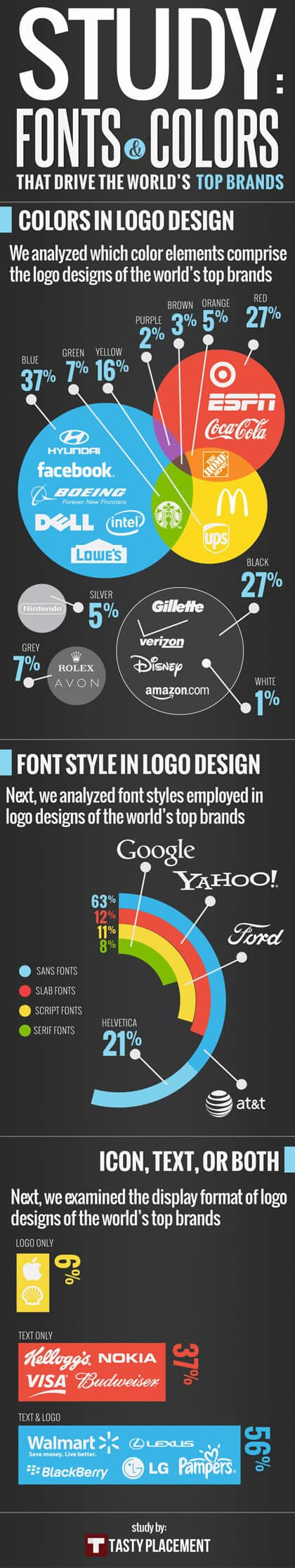 Infographic authored by TastyPlacement, http://www.tastyplacement.com/, an Austin SEO and web design agency
