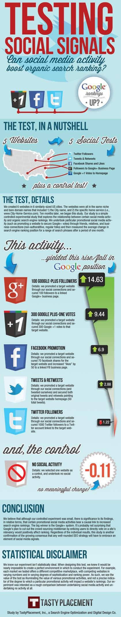 Ignore Social Media for SEO at your peril – infographic