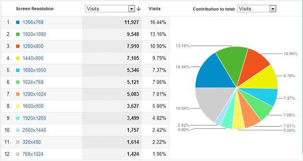 Monitor Size Statistics