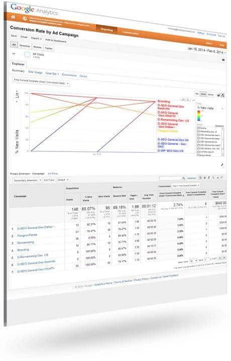 PPC Analytics